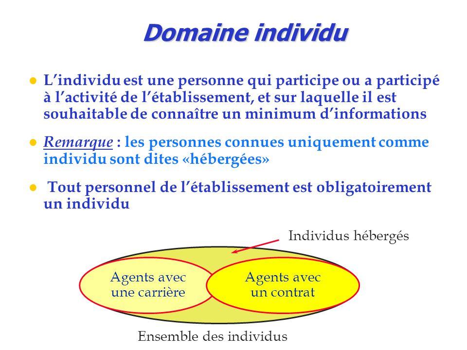 Domaine individu
