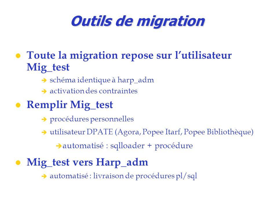 Outils de migration Toute la migration repose sur l'utilisateur Mig_test. schéma identique à harp_adm.