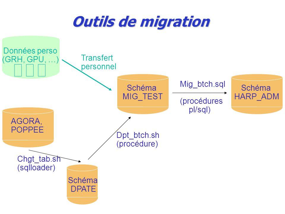 Outils de migration Données perso (GRH, GPU, …) Transfert personnel