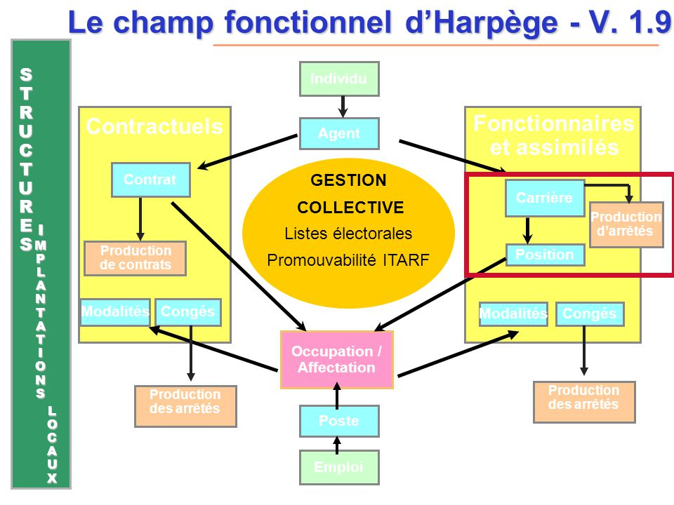 Le champ fonctionnel d'Harpège - V. 1.9