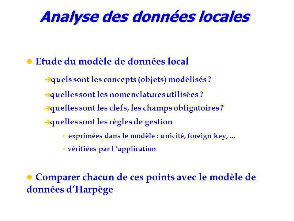 Analyse des données locales