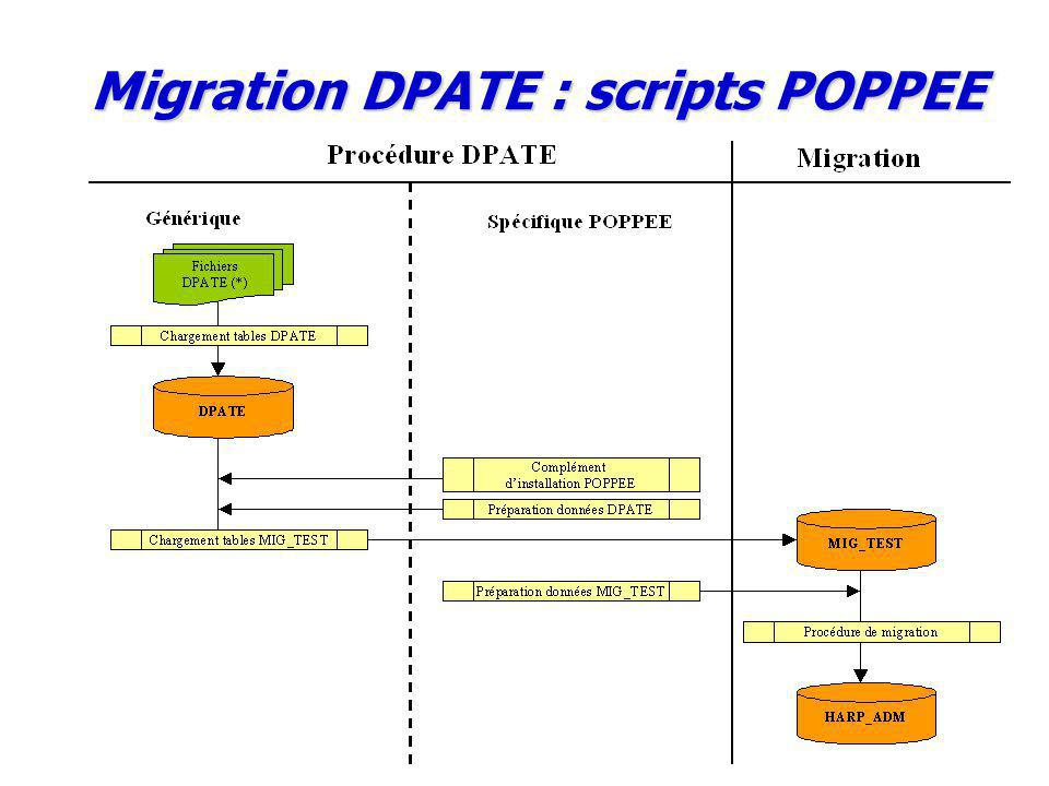 Migration DPATE : scripts POPPEE