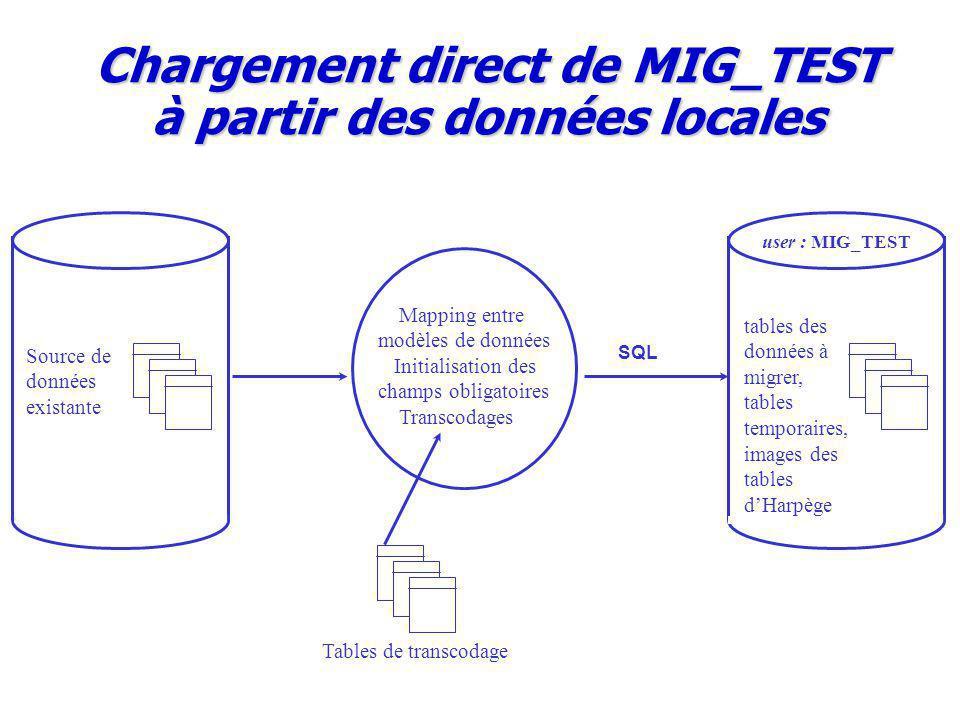 Chargement direct de MIG_TEST à partir des données locales