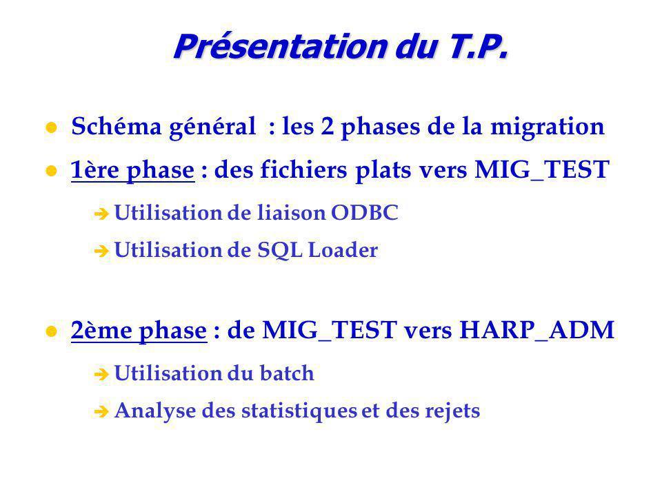 Présentation du T.P. Schéma général : les 2 phases de la migration