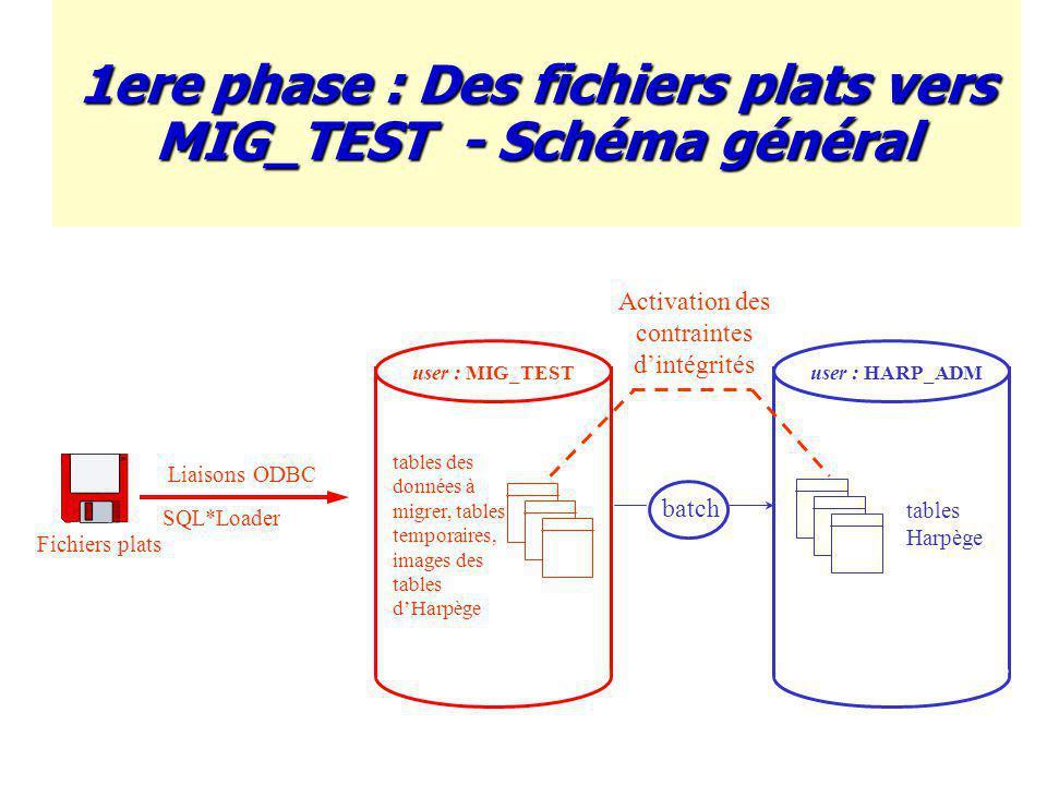 1ere phase : Des fichiers plats vers MIG_TEST - Schéma général