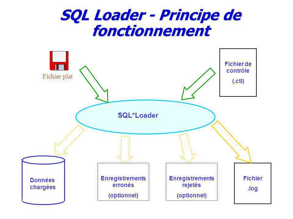 SQL Loader - Principe de fonctionnement