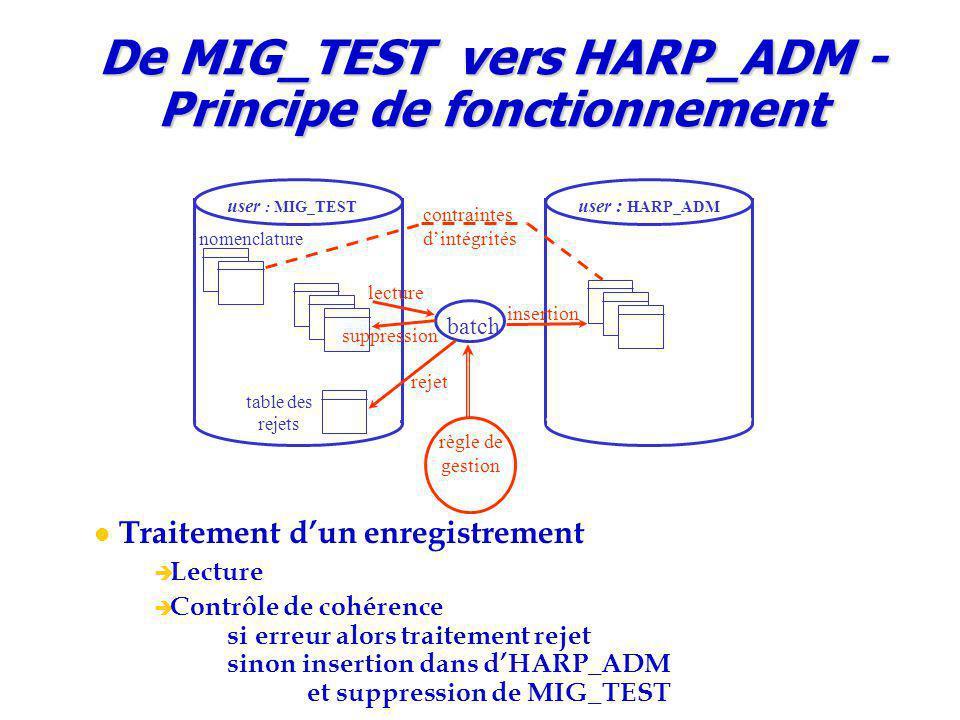De MIG_TEST vers HARP_ADM - Principe de fonctionnement