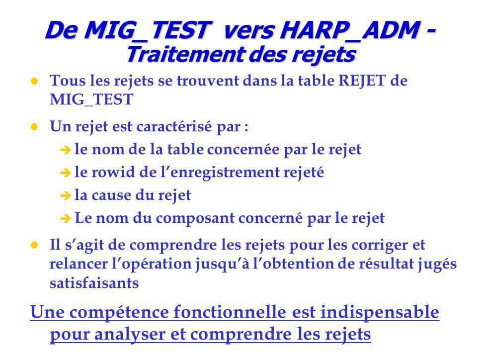 De MIG_TEST vers HARP_ADM - Traitement des rejets