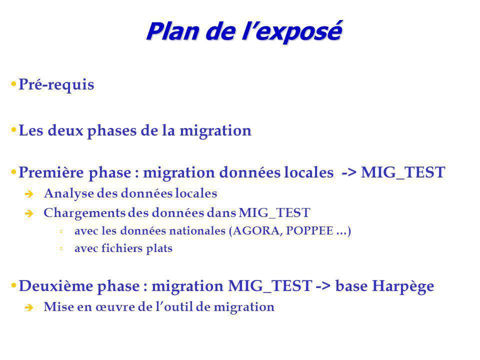 Plan de l'exposé Pré-requis Les deux phases de la migration