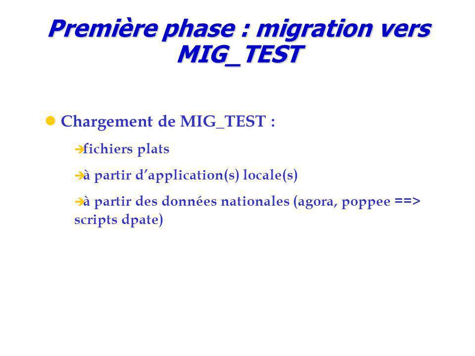 Première phase : migration vers MIG_TEST
