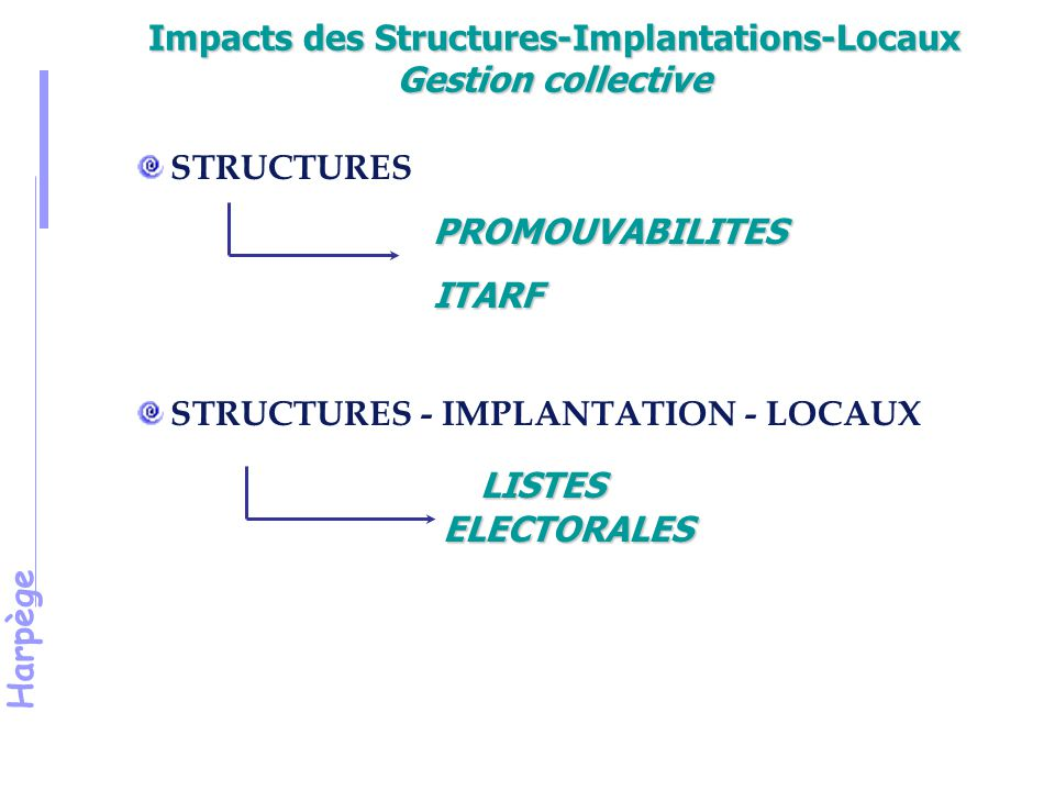 Impacts des Structures-Implantations-Locaux Gestion collective
