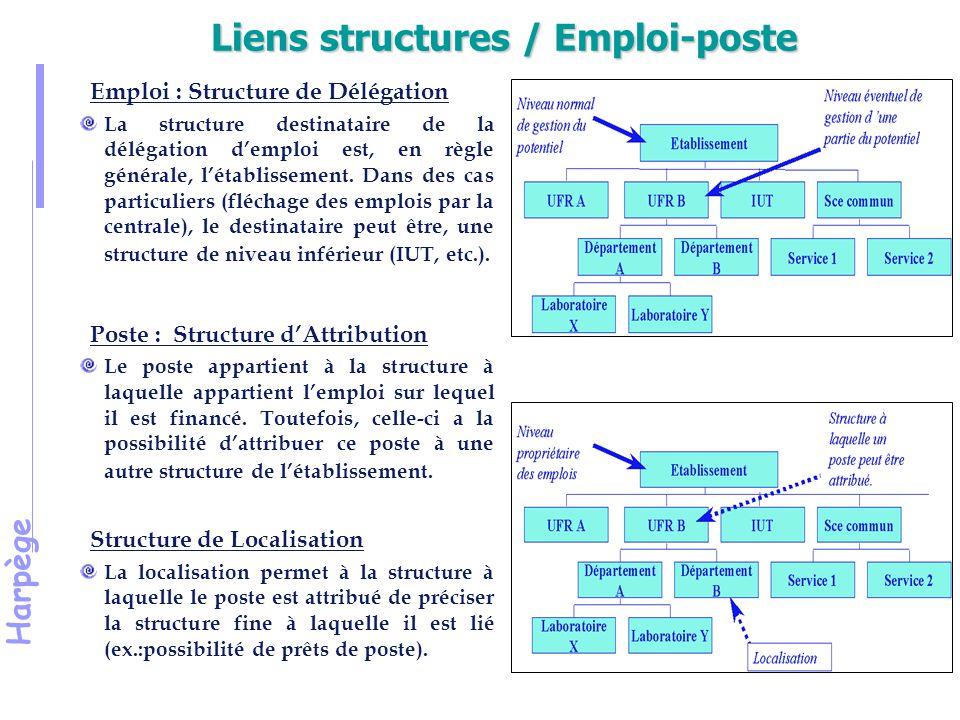 Liens structures / Emploi-poste