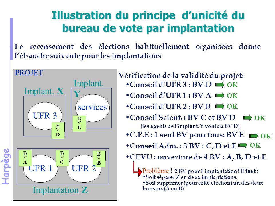 Illustration du principe d'unicité du bureau de vote par implantation