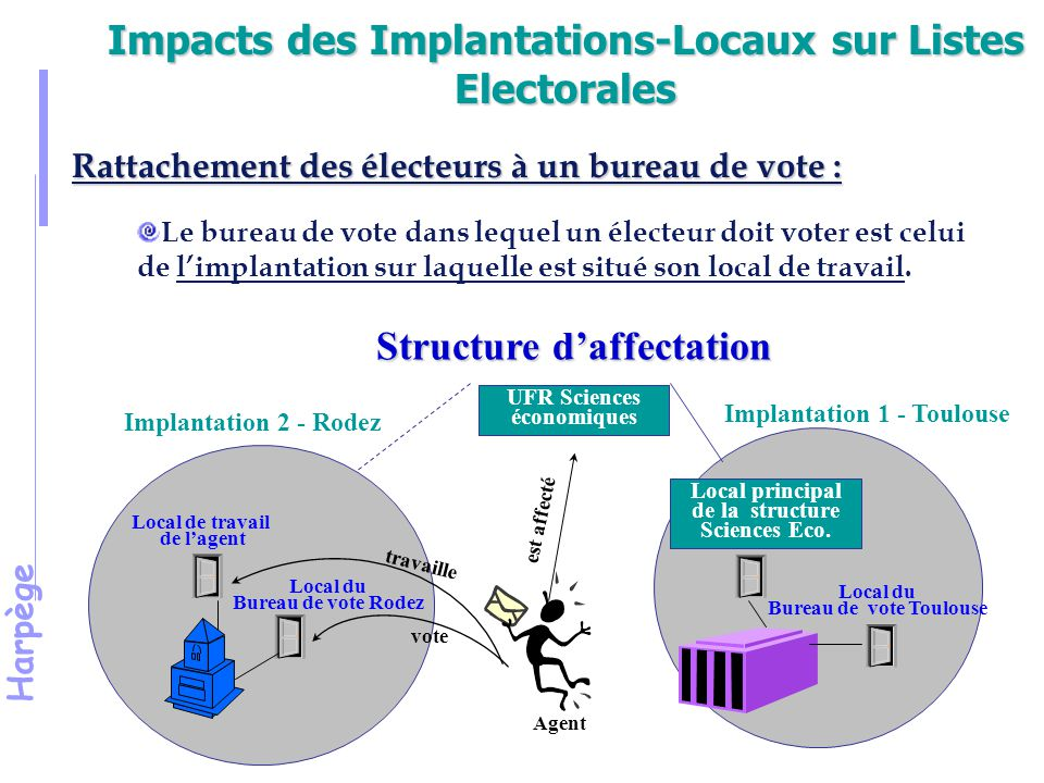 Impacts des Implantations-Locaux sur Listes Electorales