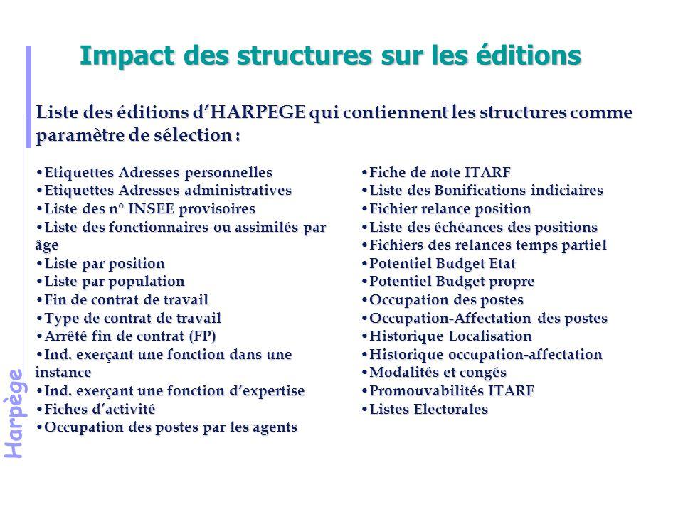 Impact des structures sur les éditions