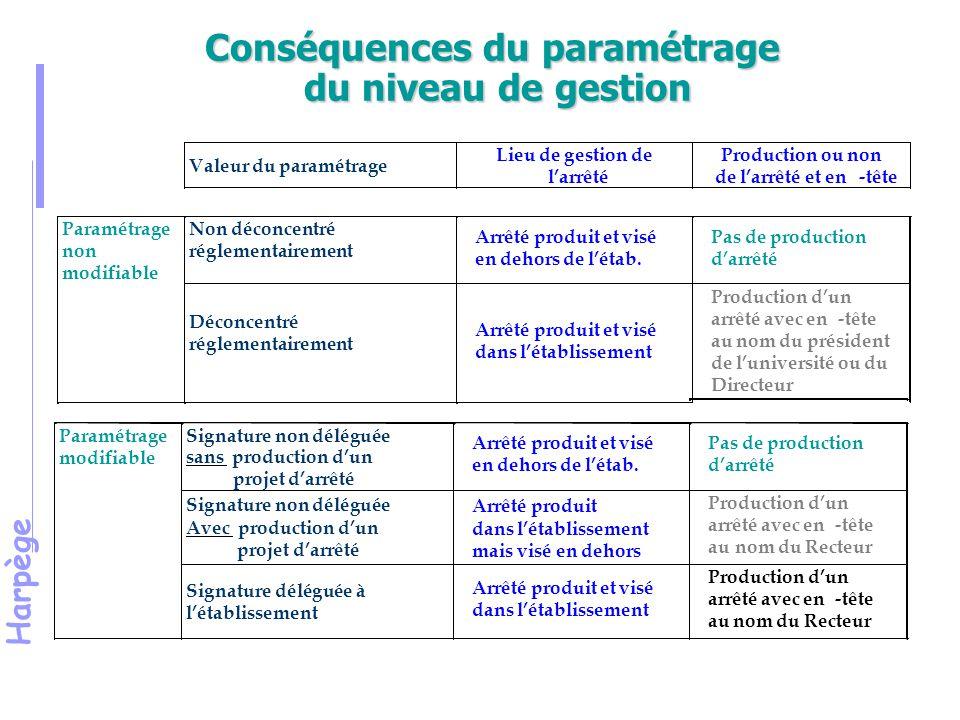 Conséquences du paramétrage