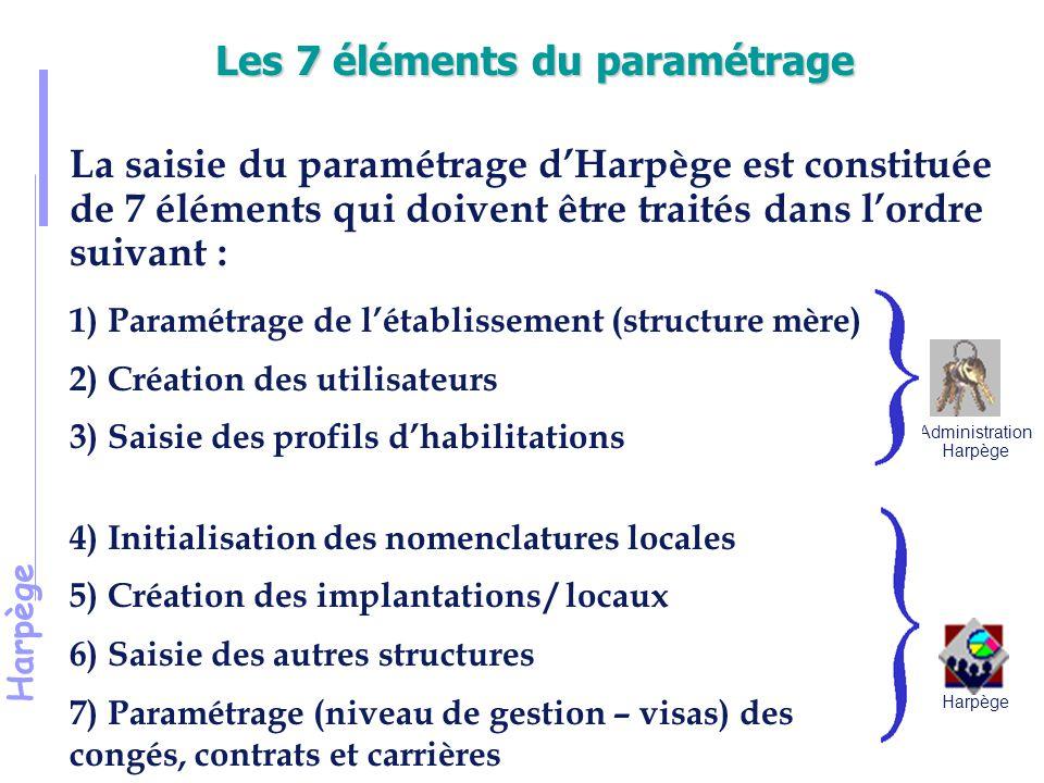 Les 7 éléments du paramétrage