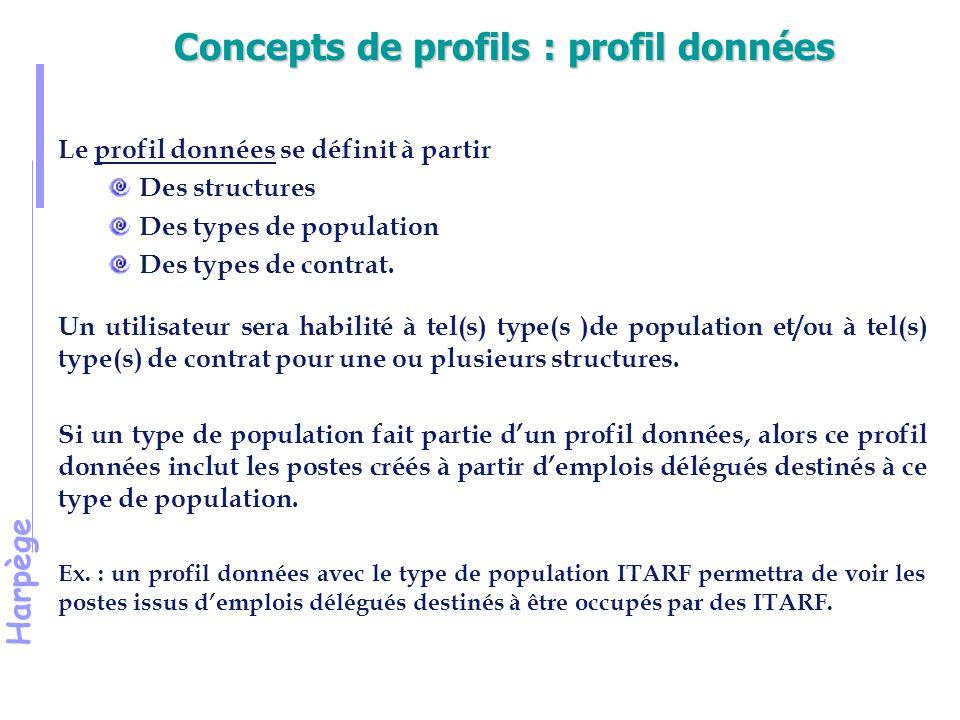 Concepts de profils : profil données