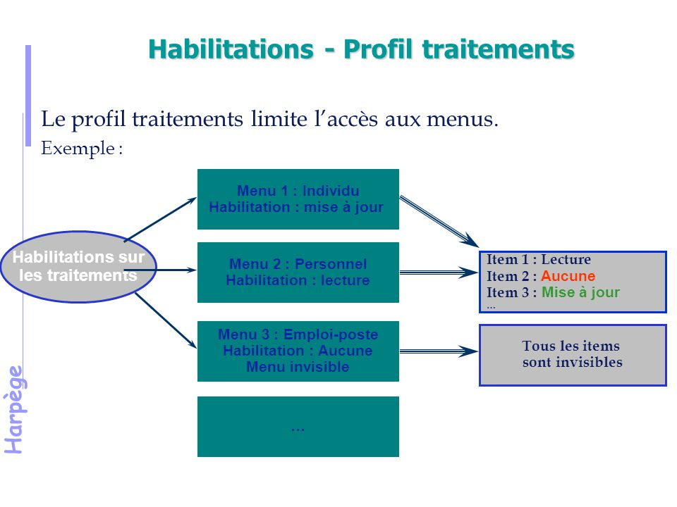 Habilitations - Profil traitements