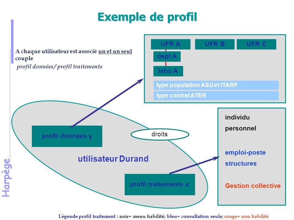 Exemple de profil utilisateur Durand UFR A UFR B UFR C dept A labo A