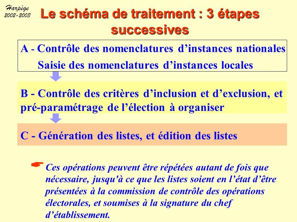 Le schéma de traitement : 3 étapes successives