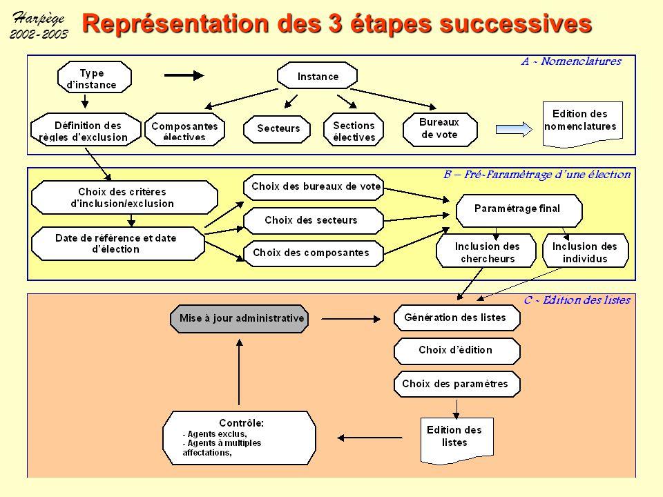 Représentation des 3 étapes successives