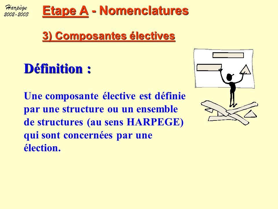 Etape A - Nomenclatures 3) Composantes électives