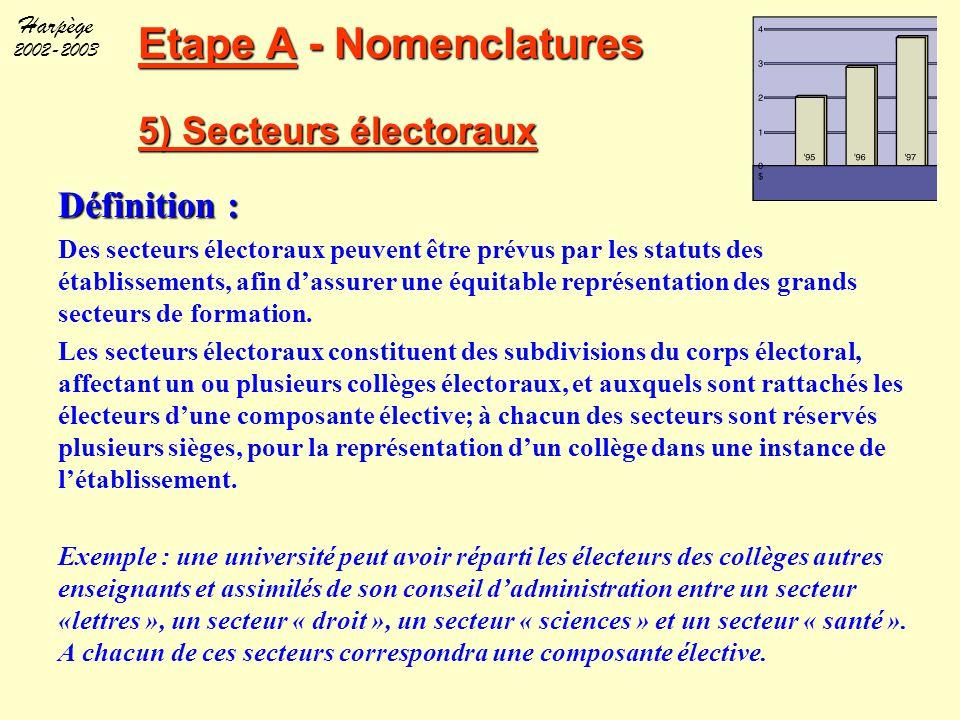 Etape A - Nomenclatures 5) Secteurs électoraux