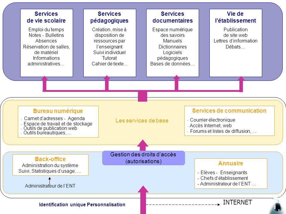 Vers un syst me d information p dagogique ppt video - Office national de publication et de communication ...