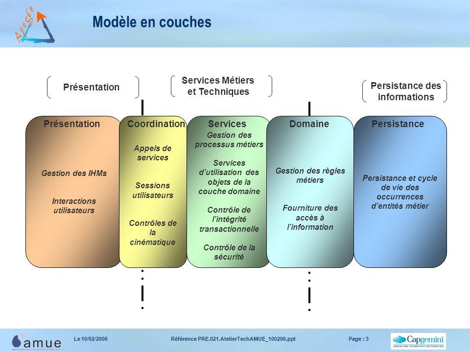 Modèle en couches Présentation Services Métiers et Techniques