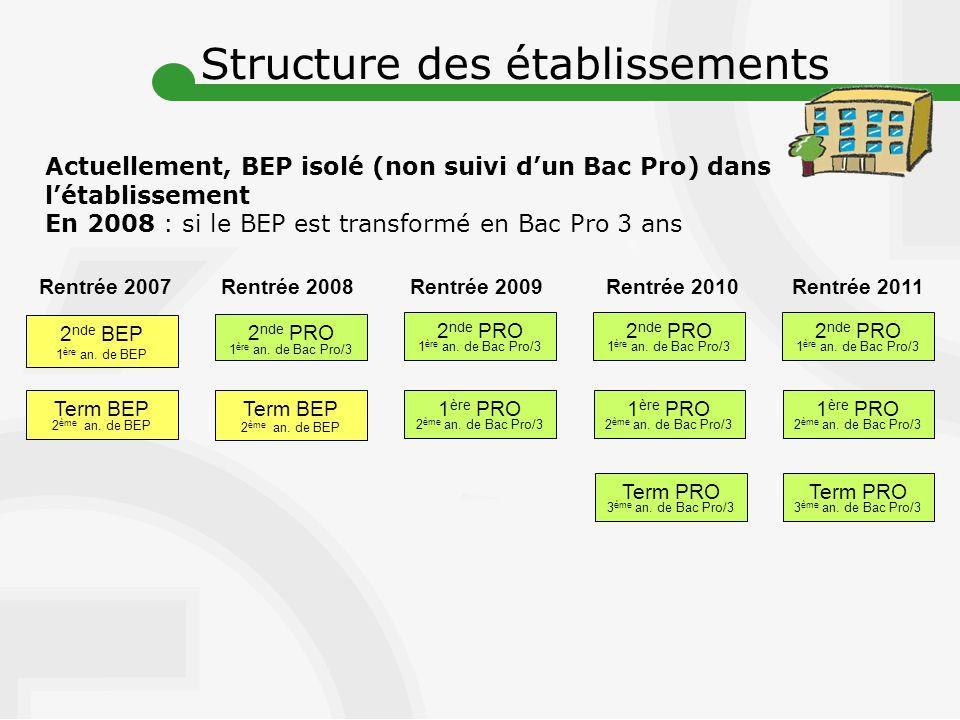 Structure des établissements