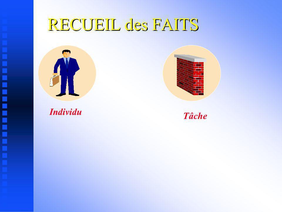 RECUEIL des FAITS Individu Tâche