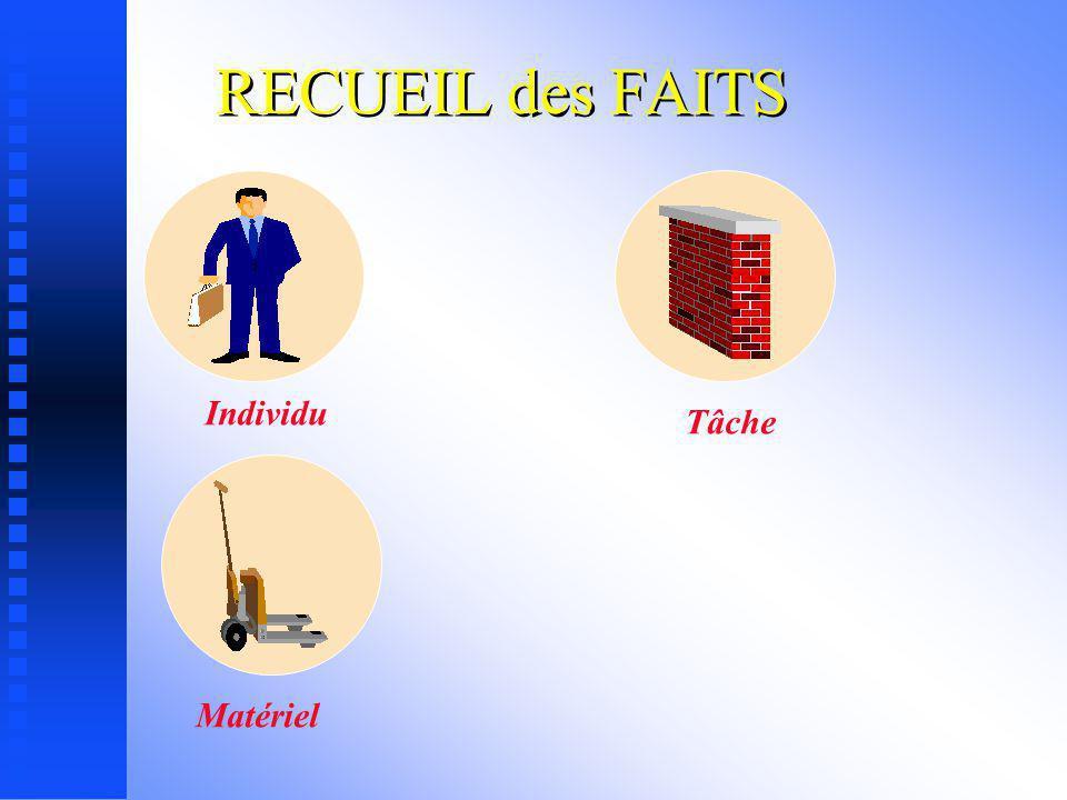 RECUEIL des FAITS Individu Tâche Matériel
