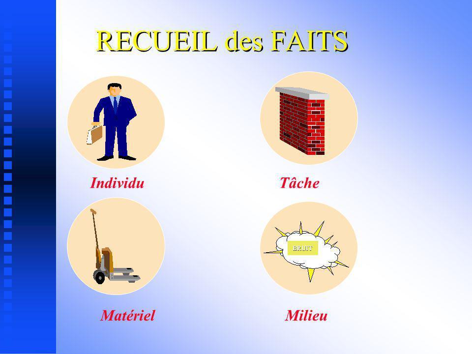 RECUEIL des FAITS BRUIT Individu Tâche Matériel Milieu