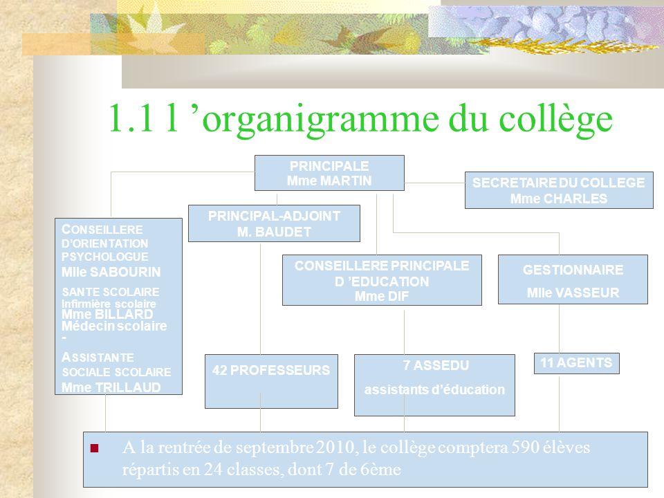 1.1 l 'organigramme du collège