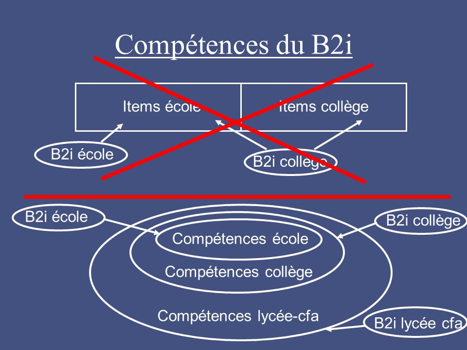 Compétences du B2i Items école Items collège B2i collège B2i école