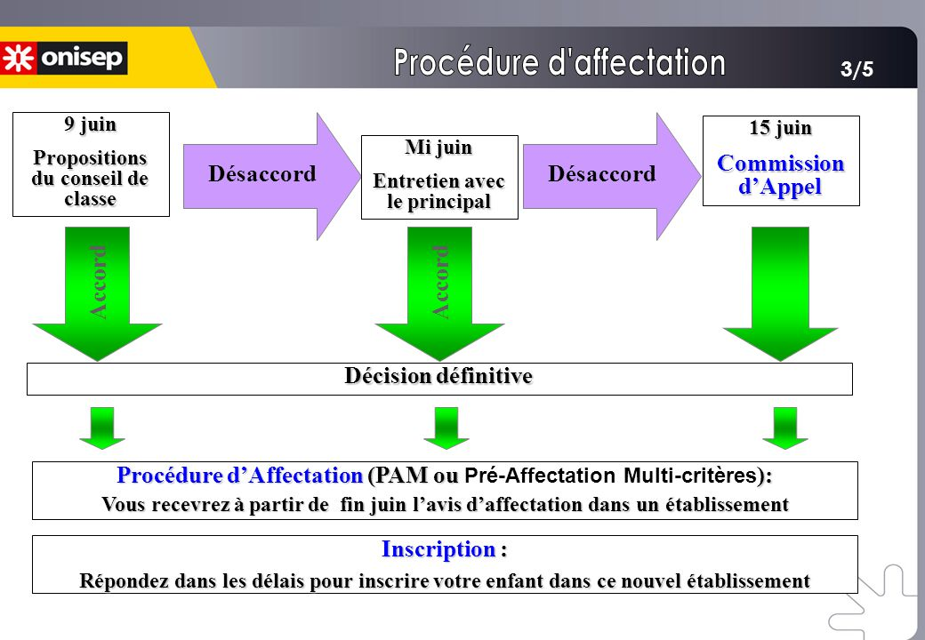 Procédure d affectation