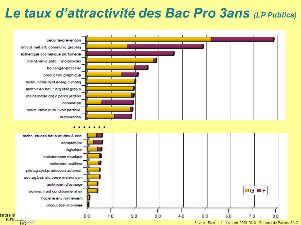 Le taux d'attractivité des Bac Pro 3ans (LP Publics)