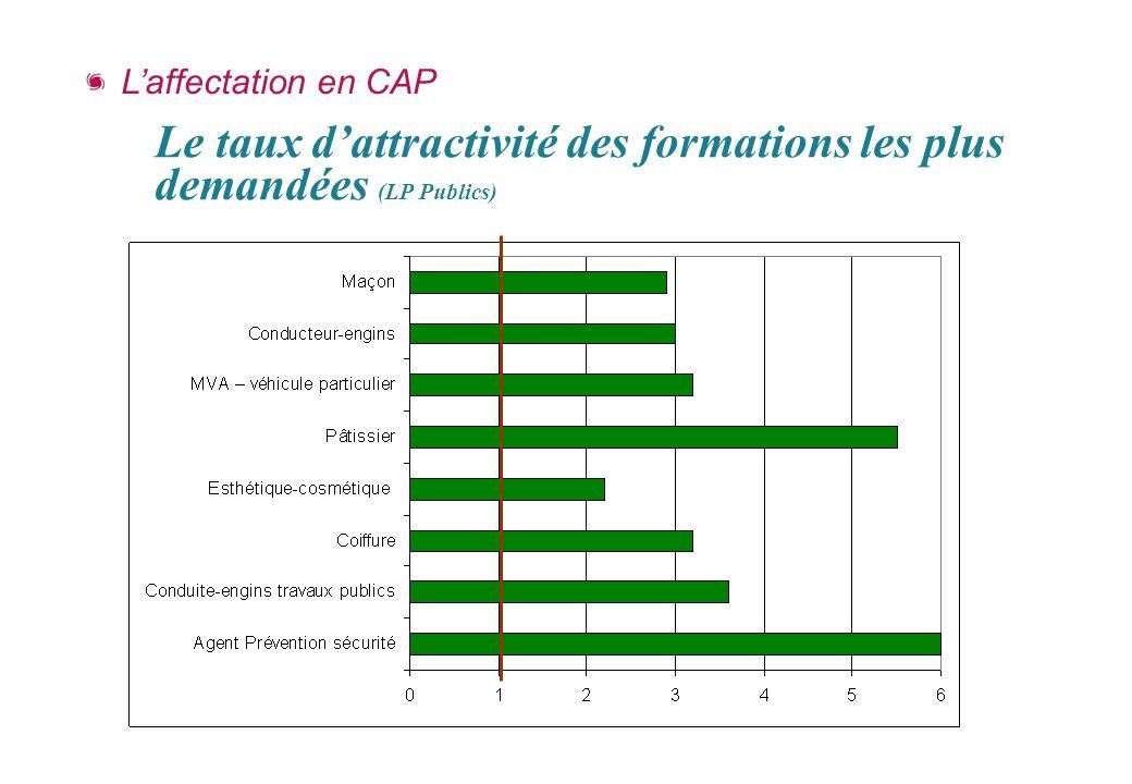 Le taux d'attractivité des formations les plus demandées (LP Publics)