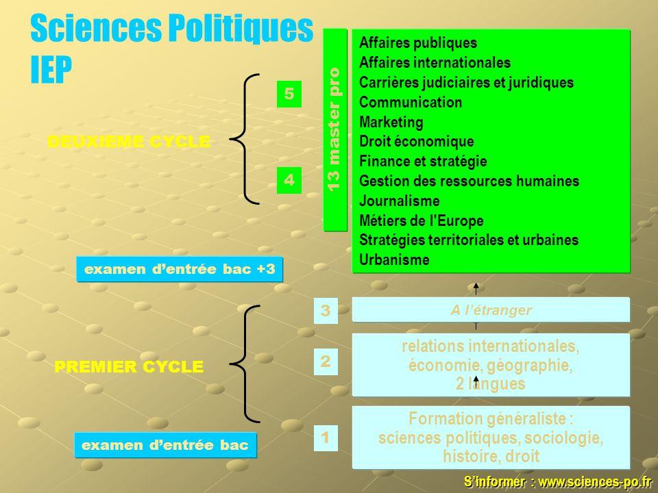 Sciences Politiques IEP