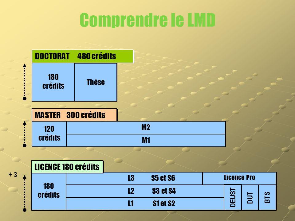 Comprendre le LMD DOCTORAT 480 crédits MASTER 300 crédits