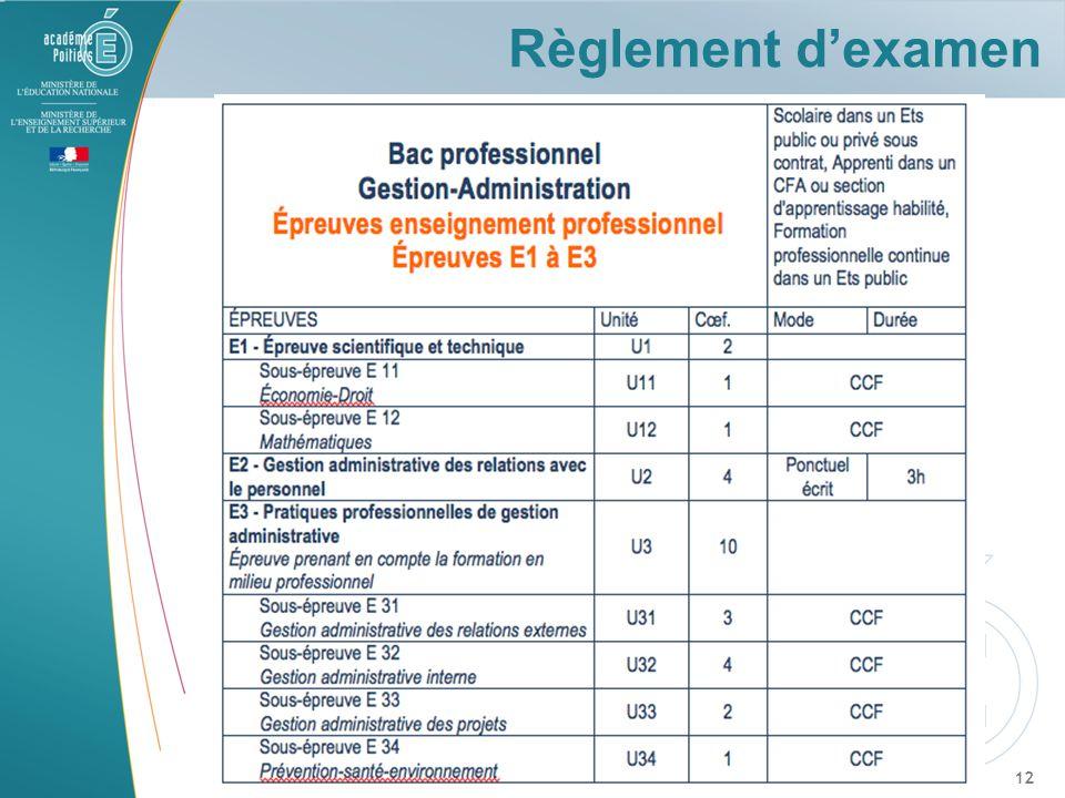 Règlement d'examen ECO DROIT