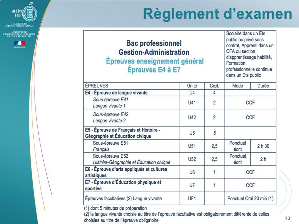 Règlement d'examen En fait , 2 épreuves en ponctuel :