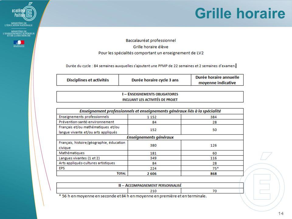Grille horaire Grille horaire n° 2 (services) : 1152 heures sur 3 ans pour l'enseignement professionnel sur 84 semaines hors AP et EGLS.