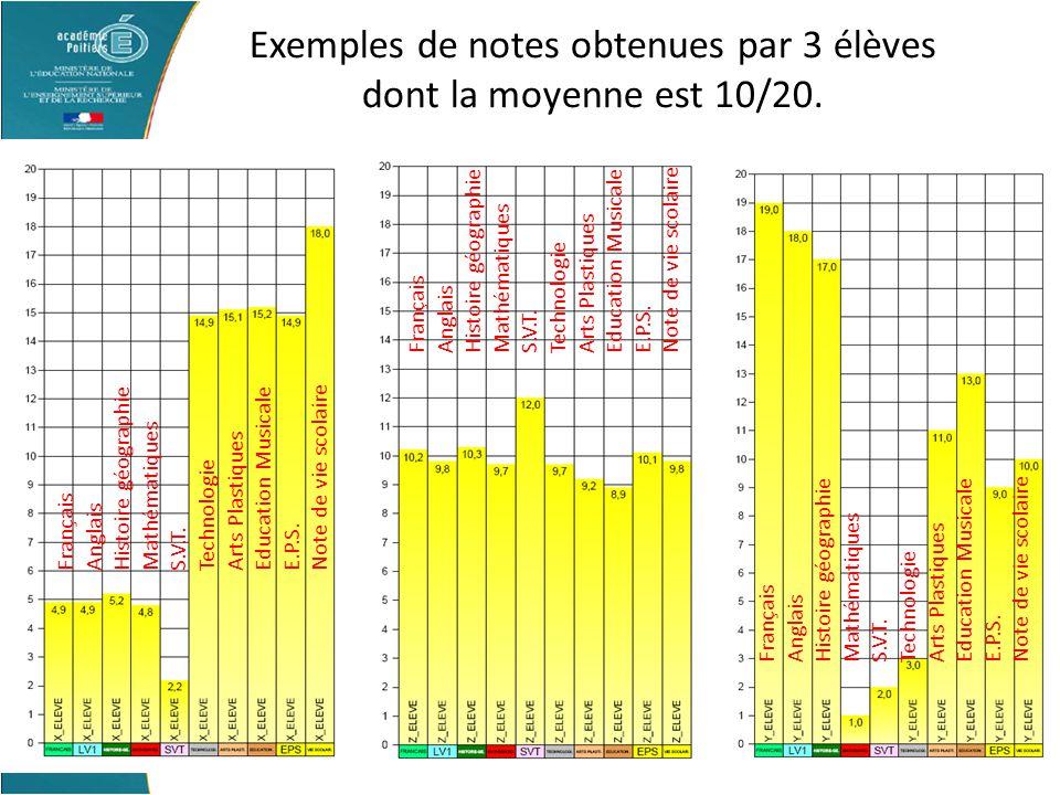 Exemples de notes obtenues par 3 élèves dont la moyenne est 10/20.