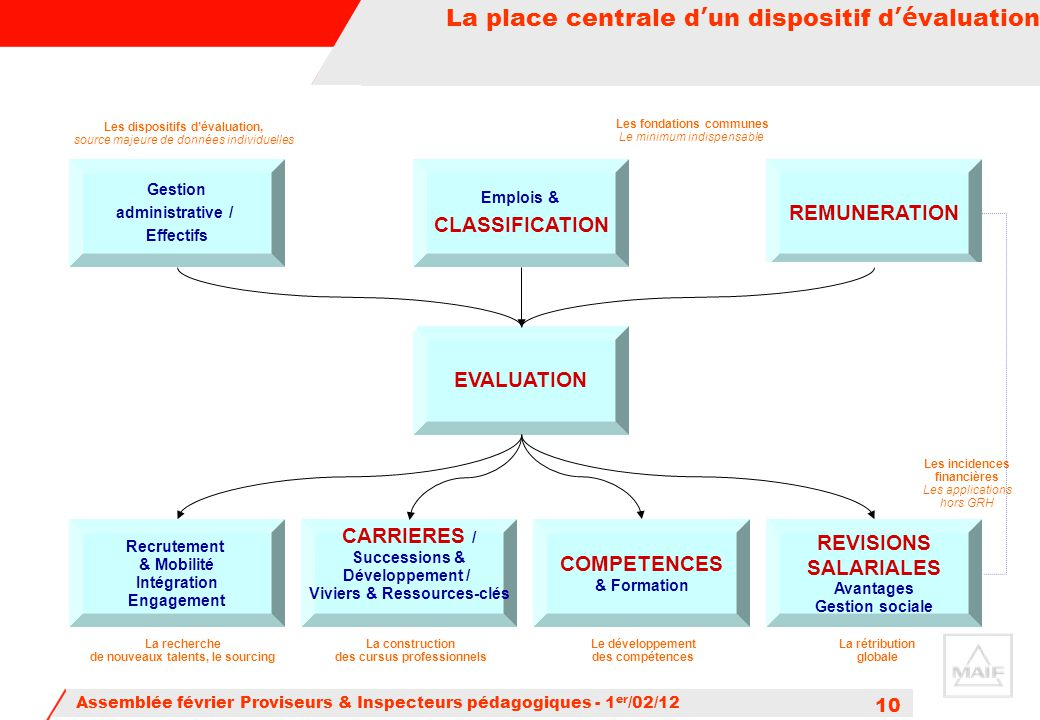 La place centrale d'un dispositif d'évaluation