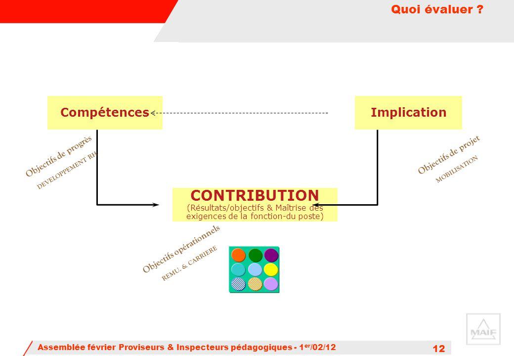 Quoi évaluer Compétences. Implication. Objectifs de progrès DEVELOPPEMENT RH. Objectifs de projet MOBILISATION.
