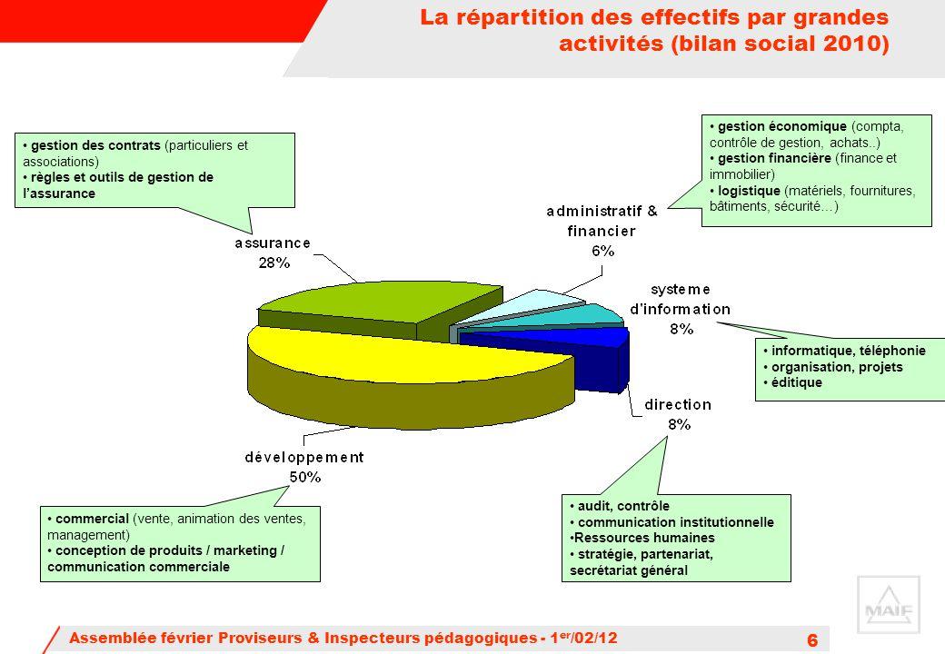 La répartition des effectifs par grandes activités (bilan social 2010)