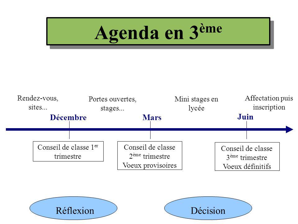 Agenda en 3ème Réflexion Décision Décembre Mars Juin