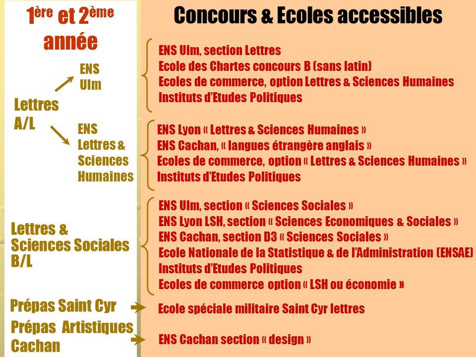 Concours & Ecoles accessibles